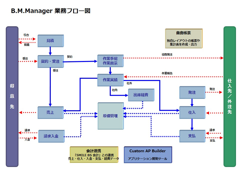 B.M.Manager業務フロー図
