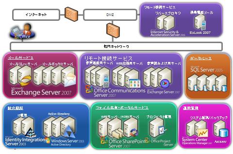 社内情報基盤システム