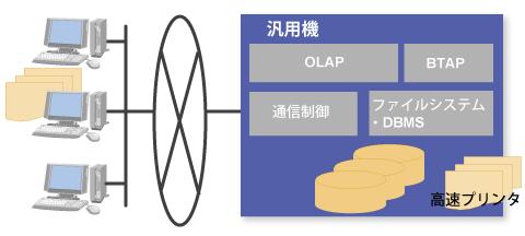 マイグレーション図1