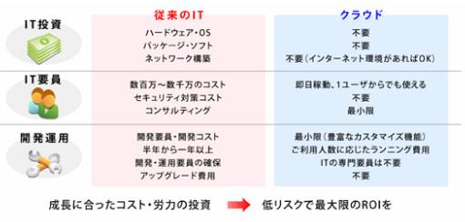 従来のITとクラウドとの比較
