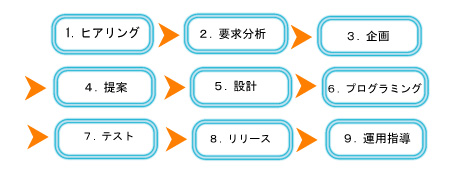 システムライフサイクル