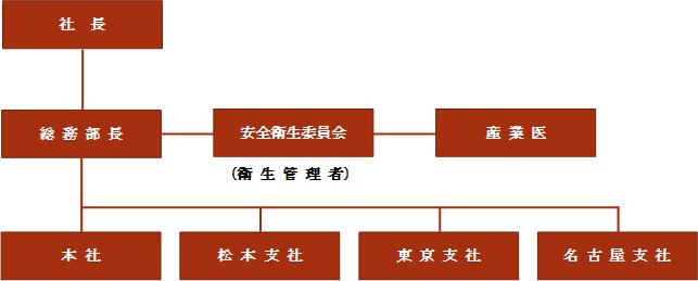 健康経営宣言_体制図