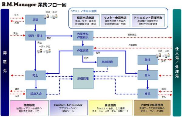 画像4_業務フロー図